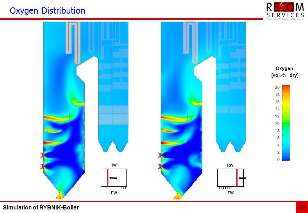 Oxygen Distribution Oxygen [vol.-%, dry] FW RW FW RW